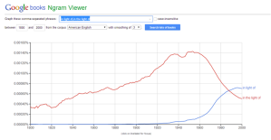 Ngram in (the) light of American