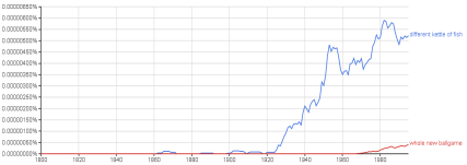 Ngram kettle of fish