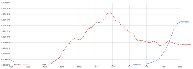 Ngram railway and train station American English